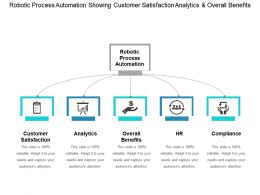 Robotic Process Automation Showing Customer Satisfaction Analytics And Overall Benefits