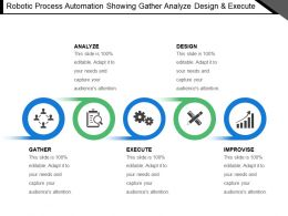 Robotic Process Automation Showing Gather Analyze Design And Execute
