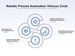 Robotic Process Automation Virtuous Circle