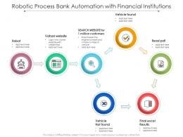 Robotic Process Bank Automation With Financial Institutions