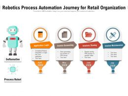 Robotics Process Automation Journey For Retail Organization
