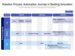 Robotics Process Automation Journey In Banking Innovation