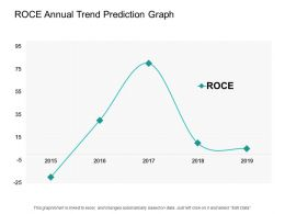Roce Annual Trend Prediction Graph