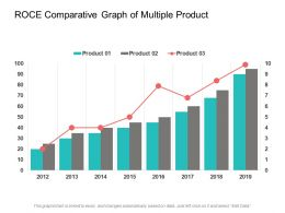 Roce Comparative Graph Of Multiple Product