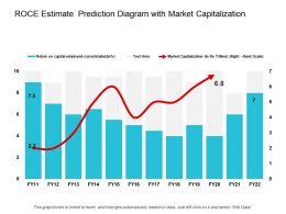 Roce Estimate Prediction Diagram With Market Capitalization