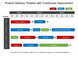 Roduct Delivery Timeline With Continuous Improvement