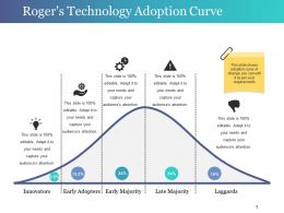 Roger S Technology Adoption Curve Powerpoint Slide Background Designs