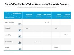 Rogers Five Factors Vs Idea Generated of Chocolate Company