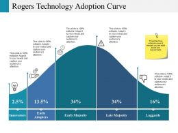 Rogers Technology Adoption Curve Ppt Pictures Rules