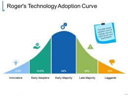 Rogers Technology Adoption Curve Presentation Outline