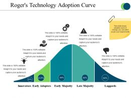 Rogers Technology Adoption Curve Presentation Portfolio
