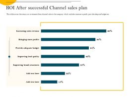 ROI After Successful Channel Sales Plan M2358 Ppt Powerpoint Presentation Outline Objects