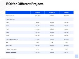 ROI For Different Projects Initial Investment Ppt Powerpoint Presentation Slides Guide