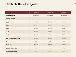 ROI For Different Projects Ppt Powerpoint Presentation Outline Design