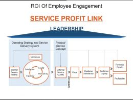 Roi Of Employee Engagement Powerpoint Slide Show