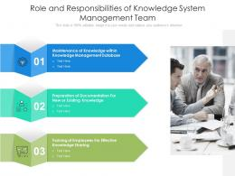 Role And Responsibilities Of Knowledge System Management Team