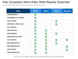 Role Comparison Admin Editor Writer Reporter Subscriber