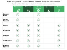 Role Comparison Decisionmmaker Planner Analyzer And Production