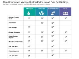 Role Comparison Manage Custom Fields Import Data Edit
