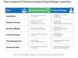 Role Comparison Of Business Analyst And Project Manager Leadership Problem Solving