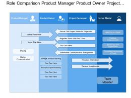 Role Comparison Product Manager Product Owner Project Manager