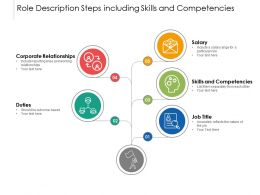 Role Description Steps Including Skills And Competencies
