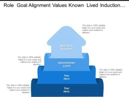 Role Goal Alignment Values Known Lived Induction Program