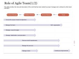 Role Of Agile Team Process Agile Delivery Approach Ppt Inspiration