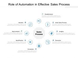 Role Of Automation In Effective Sales Process