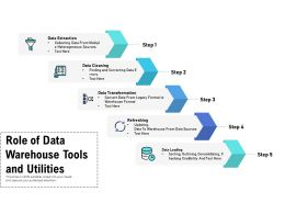 Role Of Data Warehouse Tools And Utilities