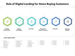 Role Of Digital Lending For Home Buying Customers