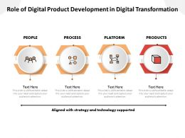 Role Of Digital Product Development In Digital Transformation