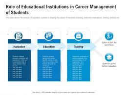 Role Of Educational Institutions In Career Management Of Students