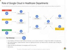 Role Of Google Cloud In Healthcare Departments Google Cloud IT Ppt Portrait