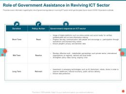 Role Of Government Assistance In Reviving ICT Sector Ongoing Ppt Powerpoint Presentation Ideas Files