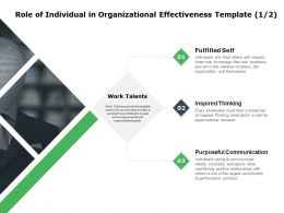 Role Of Individual In Organizational Effectiveness Fulfilled Self Ppt Powerpoint Presentation
