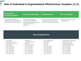 Role Of Individual In Organizational Effectiveness Inspired Ppt Powerpoint Presentation