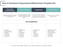 Role Of Individual In Organizational Effectiveness Inspired Thinking Ppt Powerpoint Presentation Introduction