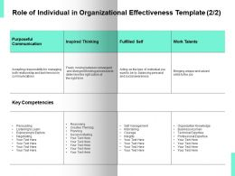Role Of Individual In Organizational Effectiveness Ppt Powerpoint Presentation Ideas Files