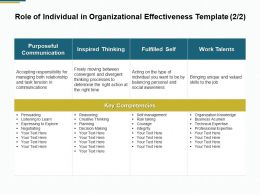 Role Of Individual In Organizational Effectiveness Template Competencies B147 Ppt Powerpoint Presentation