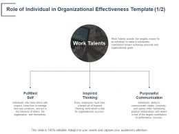 Role Of Individual In Organizational Effectiveness Template Inspired Thinking Ppt Powerpoint Presentation Deck