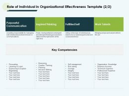 Role Of Individual In Organizational Effectiveness Template Powerpoint Slides