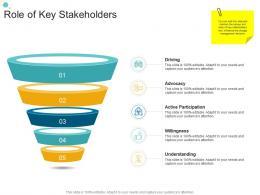 Role Of Key Stakeholders Organizational Change Strategic Plan Ppt Diagrams