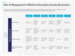 Role Of Management In Effective Information Security Governance Ppt Icons