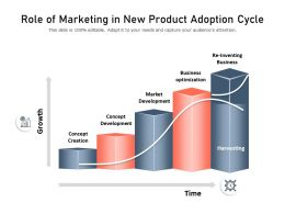 Role Of Marketing In New Product Adoption Cycle