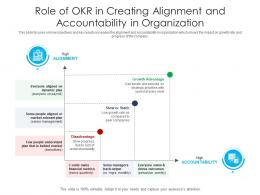 Role Of OKR In Creating Alignment And Accountability In Organization