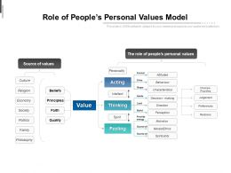 role of peoples personal values model
