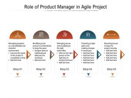 Role Of Product Manager In Agile Project