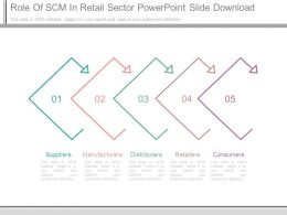 Role Of Scm In Retail Sector Powerpoint Slide Download