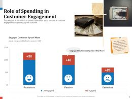Role Of Spending In Customer Engagement Indexed Ppt Icons